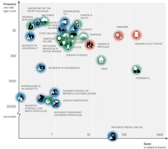 Un diagramme des risques concernant les situations d'urgence et les catastrophes en Suisse.