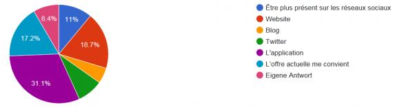 Diagramme circulaire présentant les résultats du sondage Alertswiss