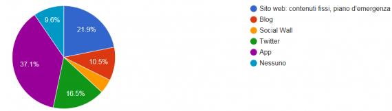 Grafico a torta con i risultati del sondaggio Alertswiss