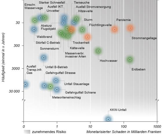 Il diagramma dei rischi mostra i danni e la frequenza dei pericoli.