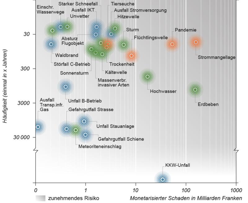 Das Risikodiagramm zeigt die Schäden und die Häufigkeit der Gefährdungen auf.