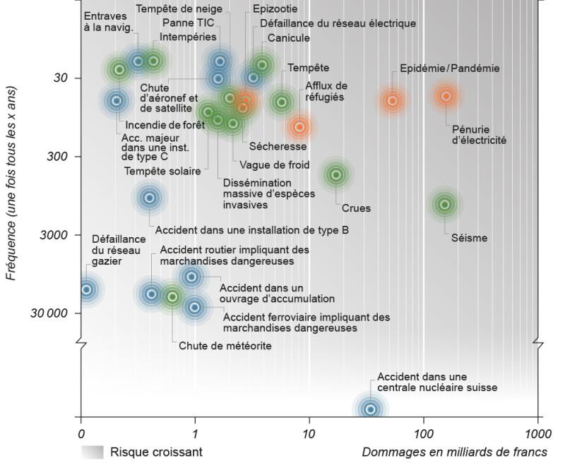 Le diagramme des risques démontre les dommages en corrélation avec la fréquence des différents risques.