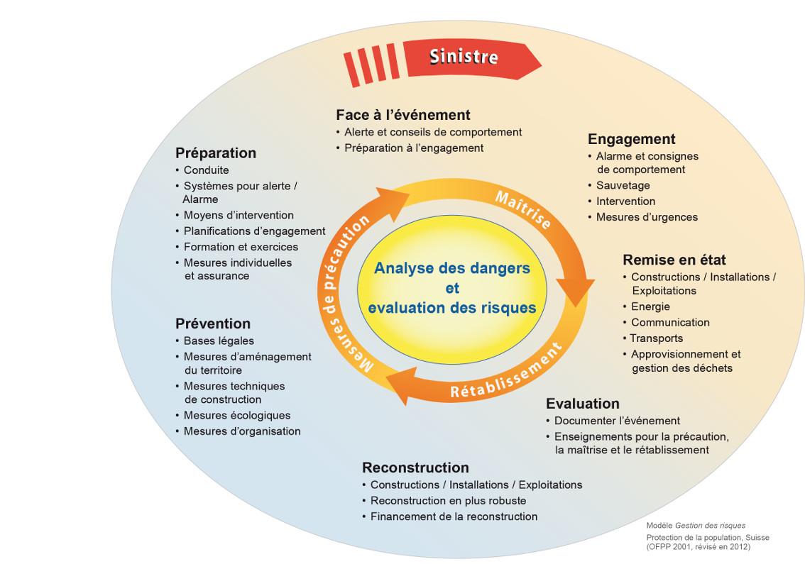 Modèle de la gestion intégrale de risques