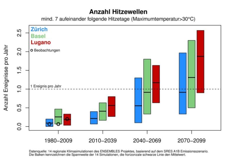 Grafik von MeteoSchweiz, welche aufzeigt, dass sich Hitzewellen in Zukunft häufen.