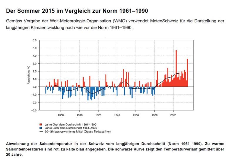 Die Grafik zeigt den Temperaturverlauf des Hitzesommers 2015 im Vergleich zur Norm der Jahre 1961 bis 1990. Dabei fällt auf, dass der Sommer 2015 sich deutlich von den bisherigen Werten abhebt. Nur der Sommer 2003 war im Schnitt heisser.