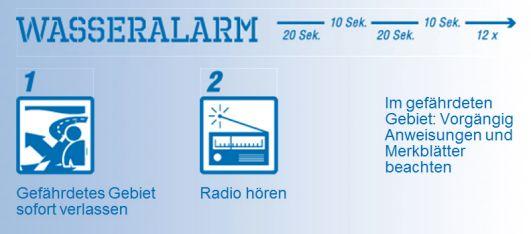 1. Gefährdetes Gebiet sofort verlassen 2. Radio hören. Im gefährdeten Gebiet vorgängig Anweisungen und Merkblätter beachten.