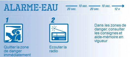 Alarme-eau: 1. Quitter la zone de danger immédiatement 2. Ecouter la radio. Dans les zones de danger: consulter les consignes et aide-mémoire en vigueur