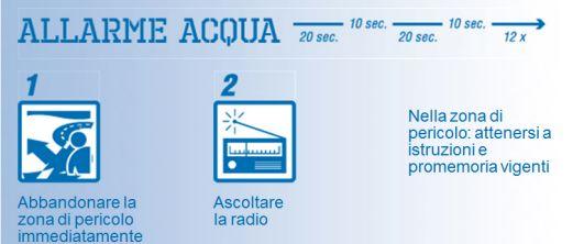 Allarme aqua: 1. Abbandonare la zona di pericolo immediatamente 2. Ascoltare la radio. Nella zona di pericolo: attenersi a istruzioni e promemoria vigenti