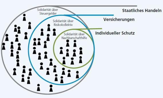Grafik mit drei Kreisen von Solidarität: Solidarität über Nachbarschaftshilfe (individueller Schutz), über Risikokollektiv (Versicherungen) und über Steuergelder (staatliches Handeln).