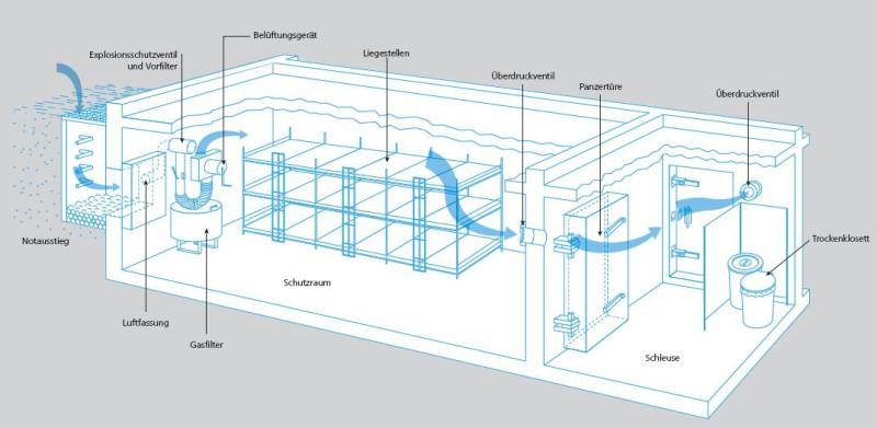 Die Grafik zeigt schematisch auf, wie ein Schutzraum aufgebaut ist. Es wird illustriert, was im Text beschrieben wird - die Panzertüre, die Schleuse, das Trockenklosett, der Schutzraum mit Schlafplätzen, und die diversen technischen Einrichtungen.