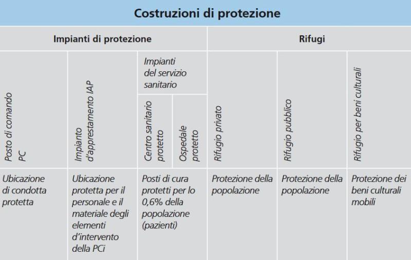 Compendio della costruzioni di protezione
