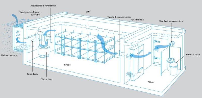 Il tipo di rifugio più conosciuto è il rifugio privato realizzato nella cantina di case mono- e plurifamiliari. Questo comprende generalmente posti protetti per da 5 a 50 persone, a seconda delle dimensioni dell'edificio.