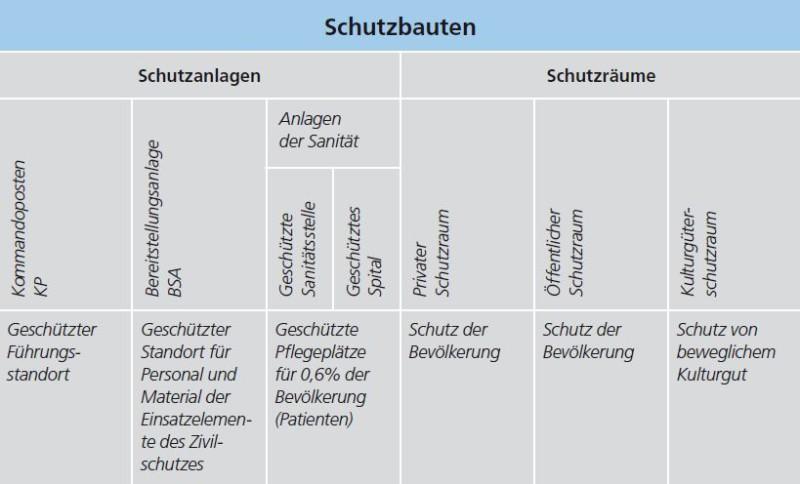 Die Grafik zeigt eine Tabelle, welche die verschiedenen Arten von Schutzbauten kurz beschreibt. Auf diese wird im weiteren Textverlauf eingegangen.