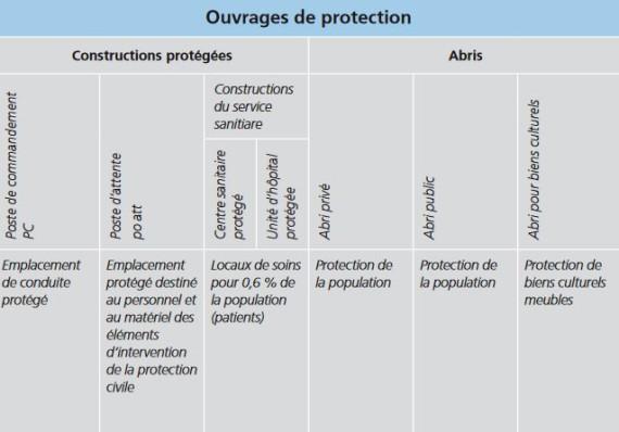 Tableau synoptique des ouvrages de protection.