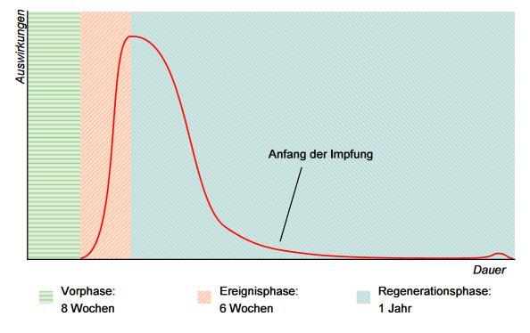 Die Grafik zeigt auf der X-Achse die Dauer, auf der Y-Achse die Auswirkungen. Die erste Phase, grün angezeigt, umfasst die 8-wöchige Vorphase. Die Ereignisphase, pink eingezeichnet, umfasst sechs Wochen. Blau angegeben ist die Regenerationsphase, die ein Jahr lang dauert. Die Kurve nimmt in der Ereignisphase steil zu, sinkt jedoch auch steil wieder ab etwa sechs Wochen nach der Ereignisphase.
