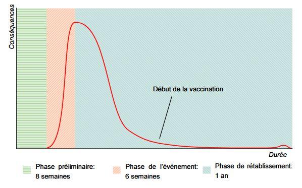 Il s'agit d'un graphique. L'axe X correspond à la durée, l'axe Y aux conséquences. La première phase, hachurée en vert, représente les huit semaines de la phase préliminaire La phase de l'événement, en rouge, correspond à six semaines et la phase de rétablissement, en bleu, s'étend sur une année. La courbe augmente rapidement pendant la phase de l'événement mais décroît de la même manière durant les six semaines suivantes.