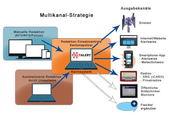 Grafik Multikanalstrategie