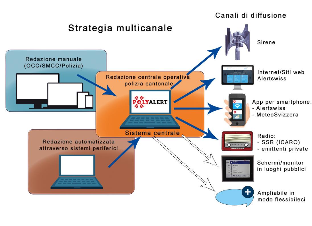 Il grafico mostra come sarà organizzata in futuro la diffusione dell'allarme e delle informazioni su un evento. A sinistra sono elencati i sistemi che possono essere allacciati al sistema centrale, rappresentato al centro. A destra sono elencati i vari canali di diffusione.
