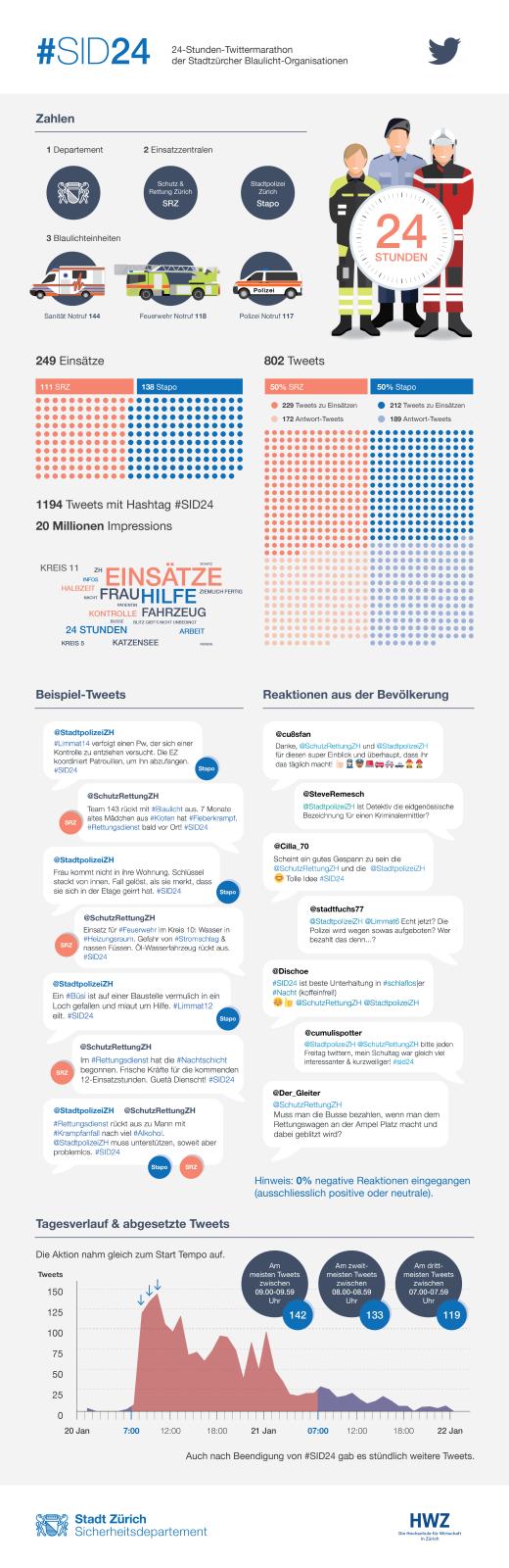 Infografik SID24